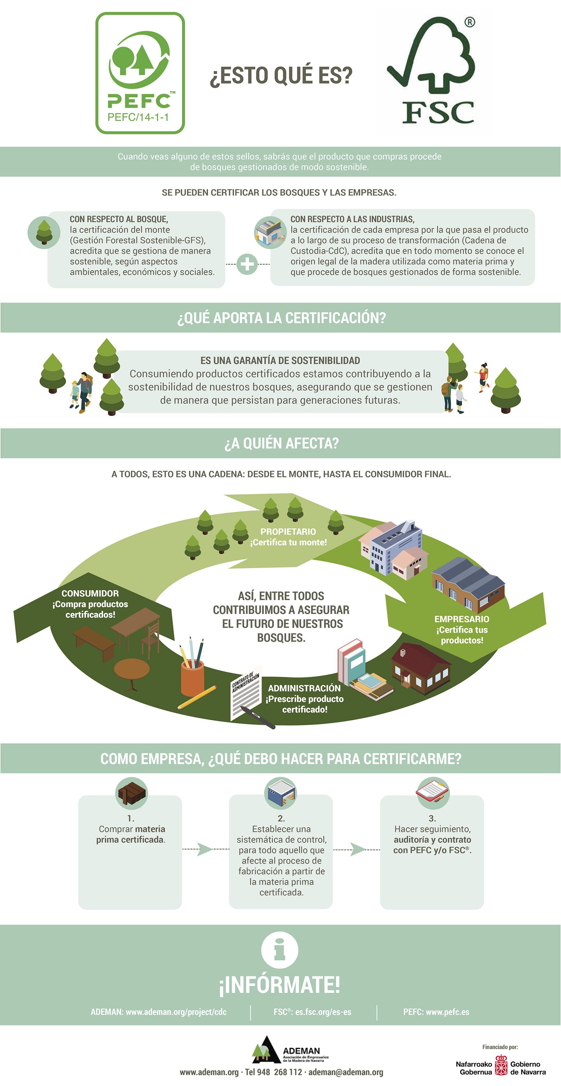 Infografía CDC Ademan