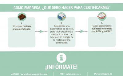 ¿Qué es la certificación?